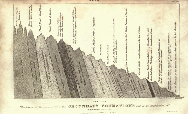 Plate II, showing the Succession of the Secondary Formations, and of the Distribution of Petrifactions.